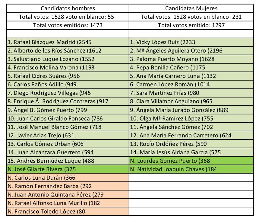 2015 03 10 resultado_votacion_completo