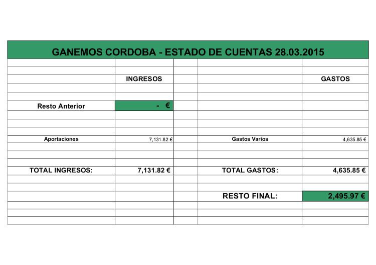 Estado de Cuentas GC Cuenta Bancaria 28.03.2015